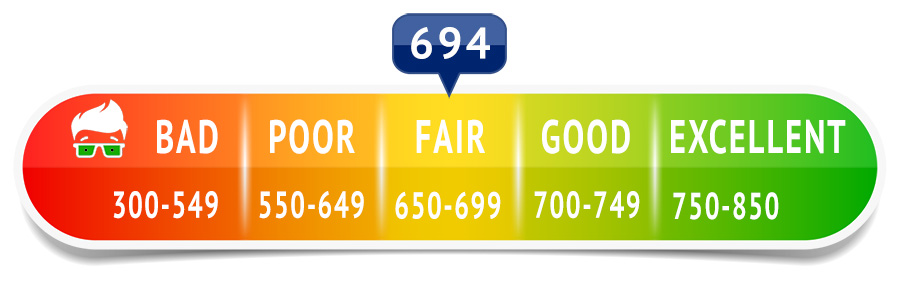 550 Credit Score Home Loan >> 694 Credit Score - Is it Good or Bad? What does it mean in 2019?