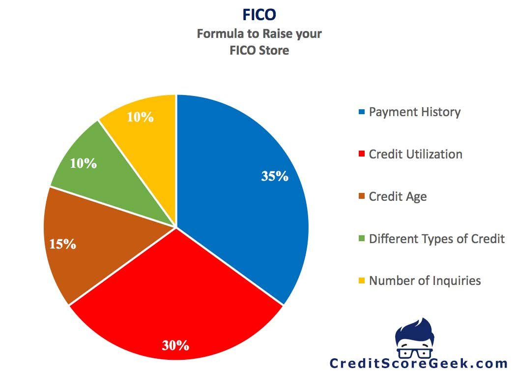 How to raise your 588 FICO score?